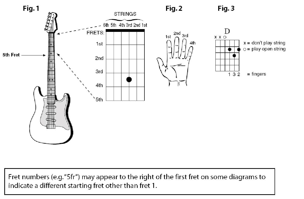 Chord Diagrams - How To Guitar Lessons