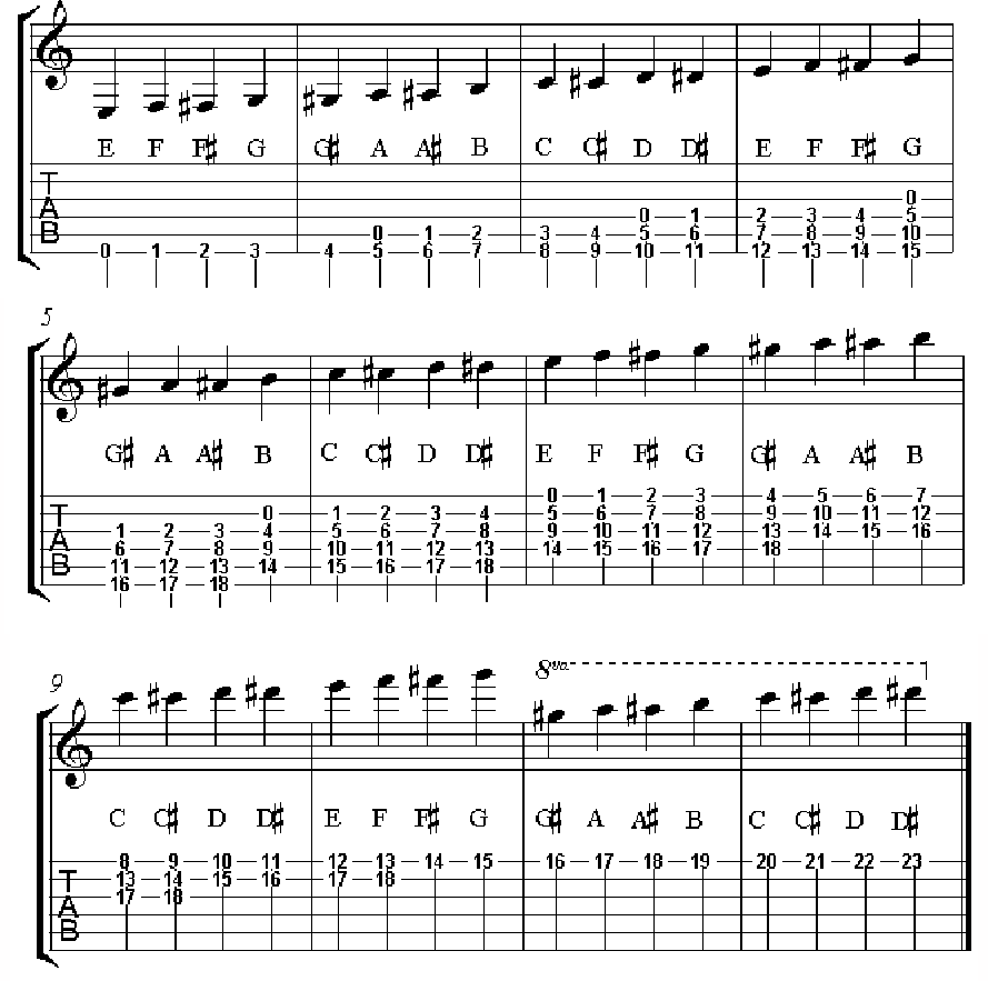 how to read guitar tablature