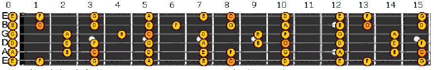 notes of the c major scale on guitar