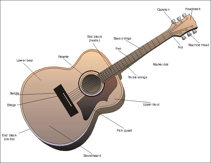 parts of the guitar how to guitar lessons. Black Bedroom Furniture Sets. Home Design Ideas
